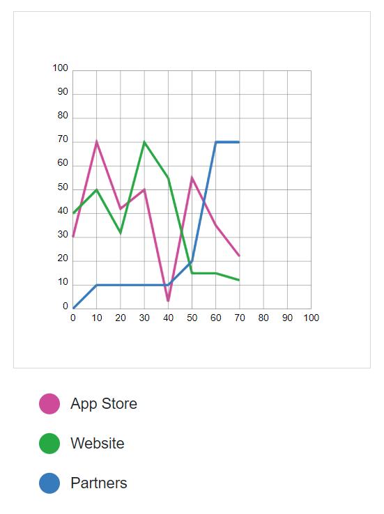 Blazor Line Chart